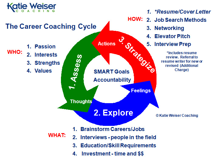 career coaching services leadership career transition